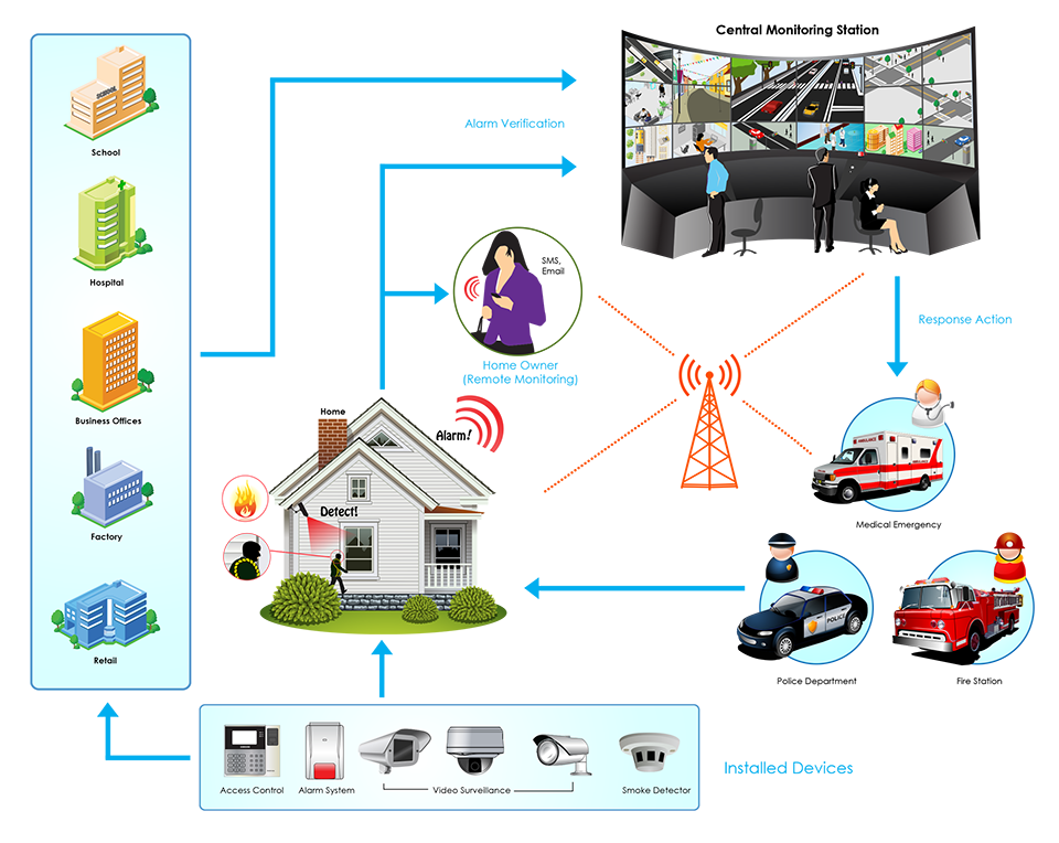 Security System Iot Philippines Inc 63 7621 6347 Iot